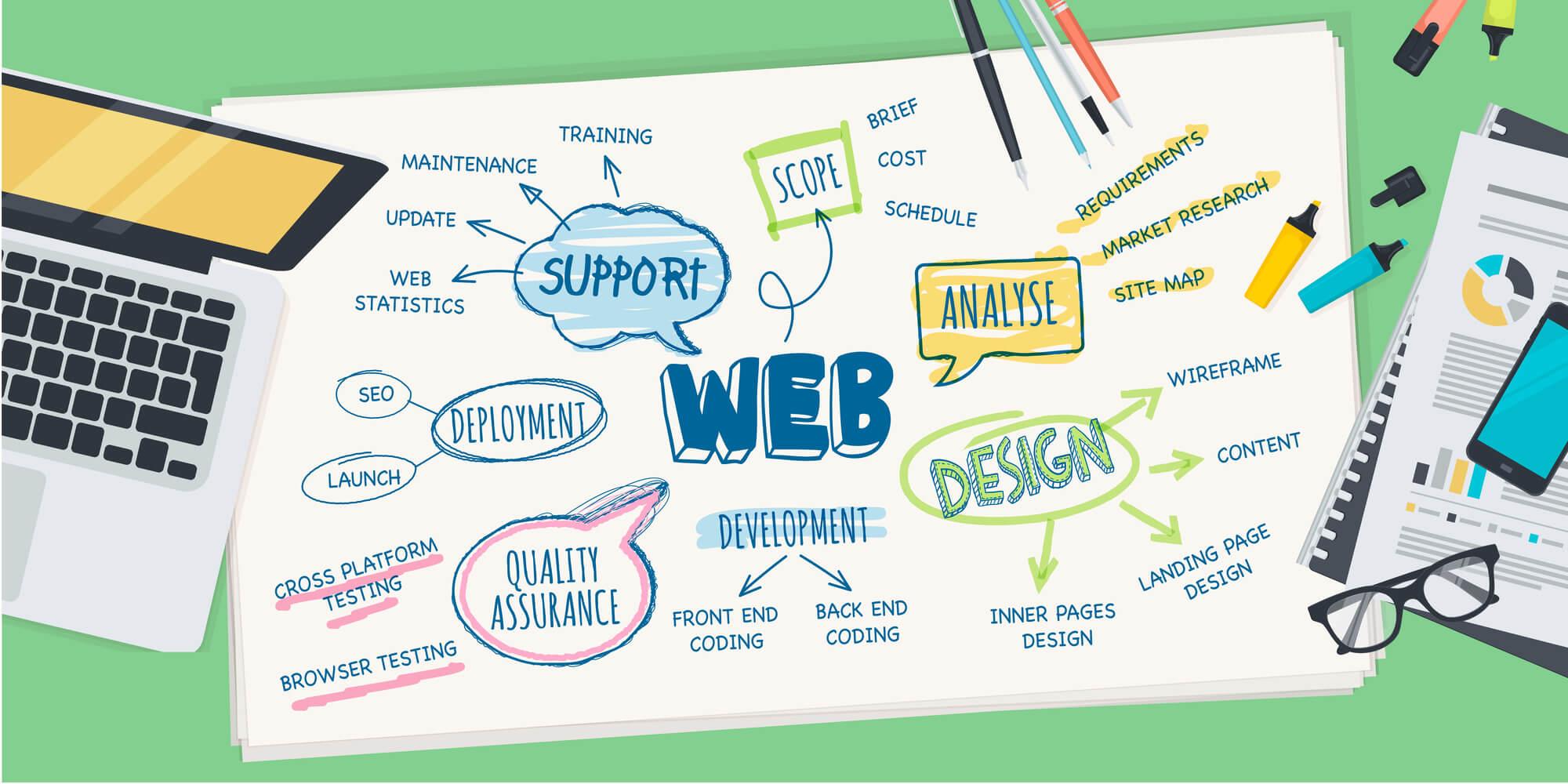 Web Design Las Palmas